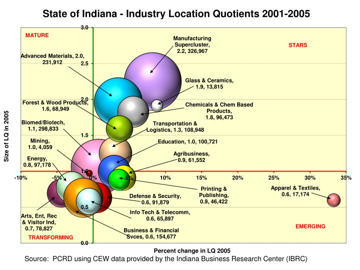 Indiana's Manufacturing & Logistics Economy