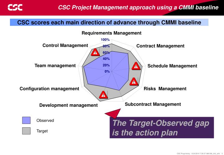 CSC Project Management approach using a CMMI baseline