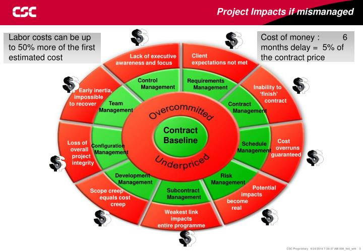 Project Impacts if mismanaged