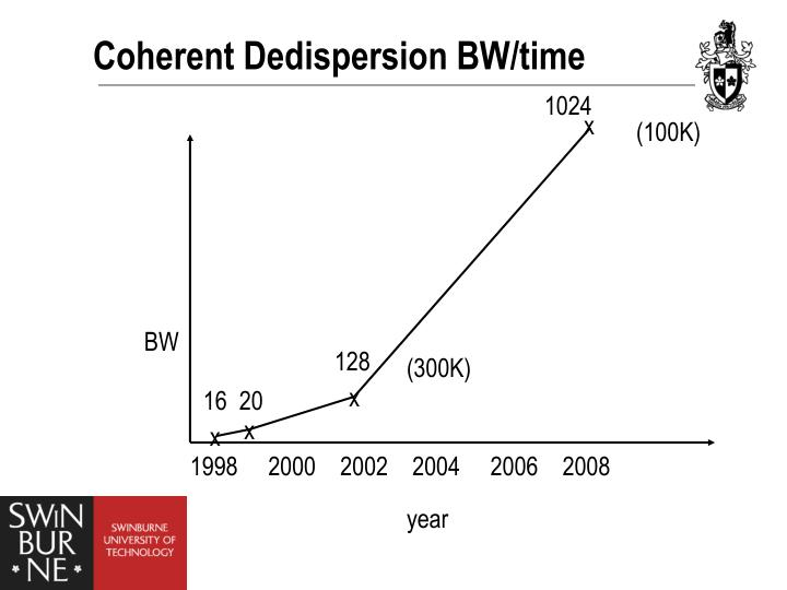 Coherent Dedispersion BW/time