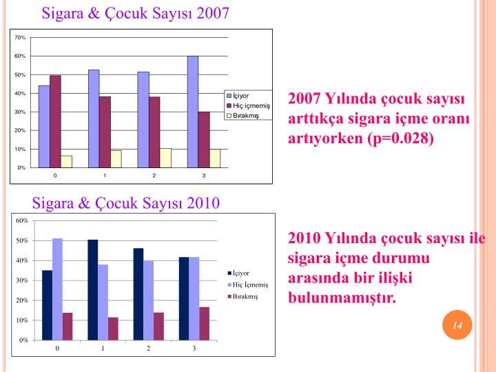 Sigara & Çocuk Sayısı 2007