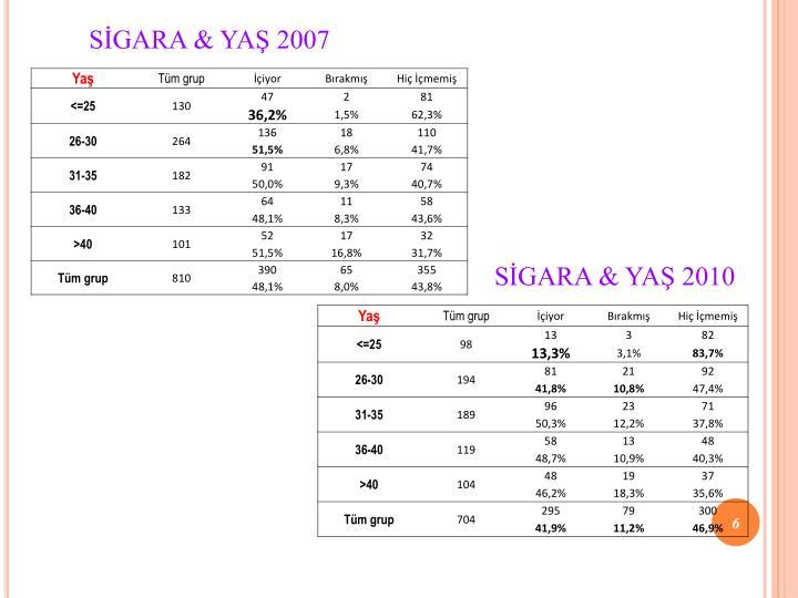 SİGARA & YAŞ 2007