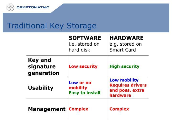 Traditional Key Storage