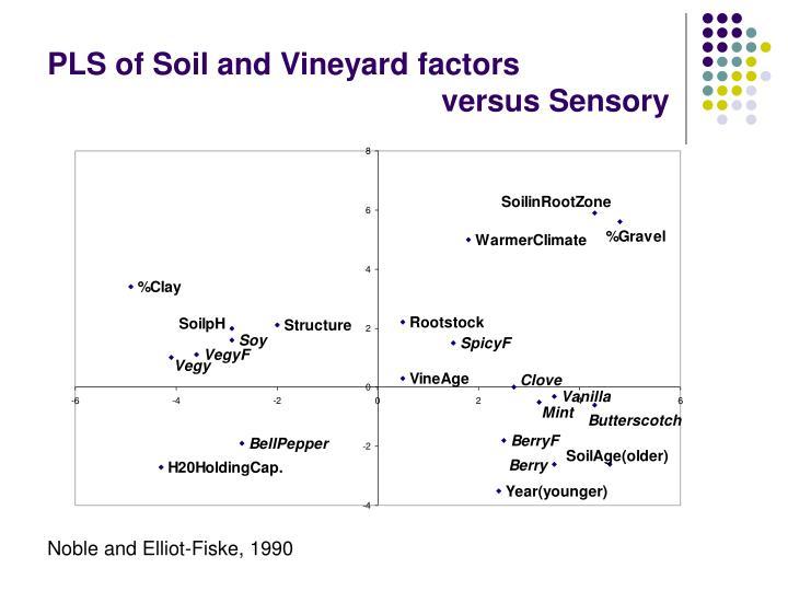 PLS of Soil and Vineyard factors