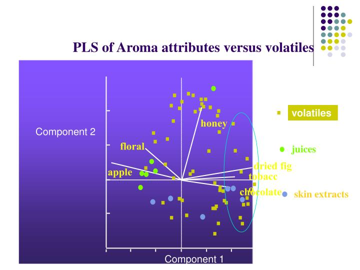 PLS of Aroma attributes versus volatiles