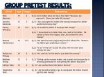 group pretest results