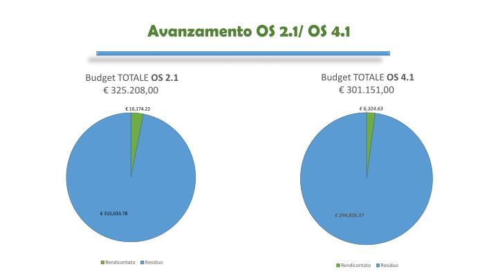 Avanzamento OS 2.1/ OS 4.1
