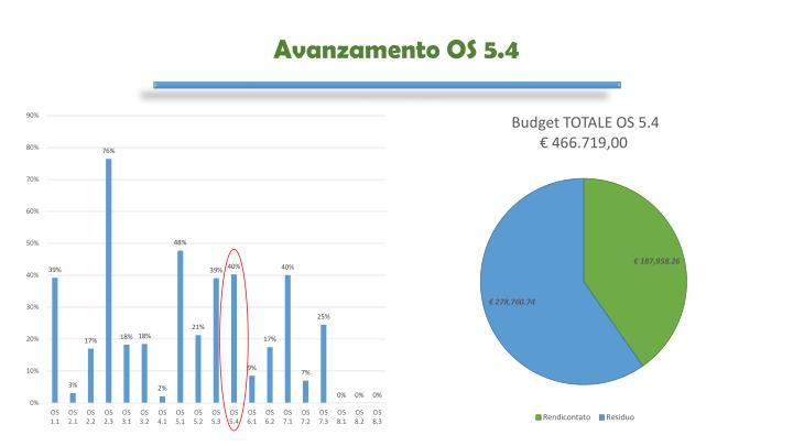 Avanzamento OS 5.4