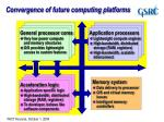 convergence of future computing platforms