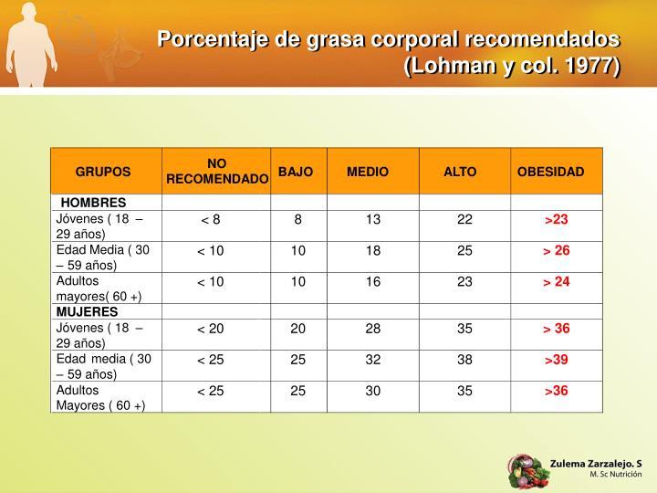 Porcentaje de grasa corporal recomendados