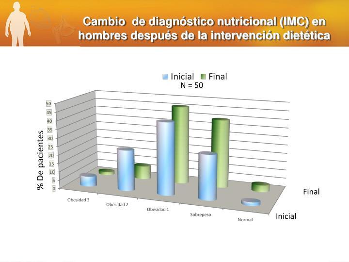 Cambio  de diagnóstico nutricional (IMC) en hombres después de la intervención dietética