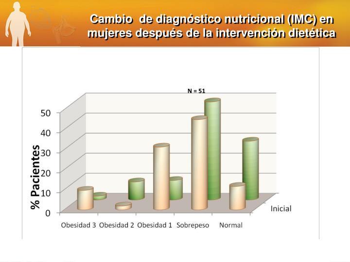 Cambio  de diagnóstico nutricional (IMC) en mujeres después de la intervención dietética