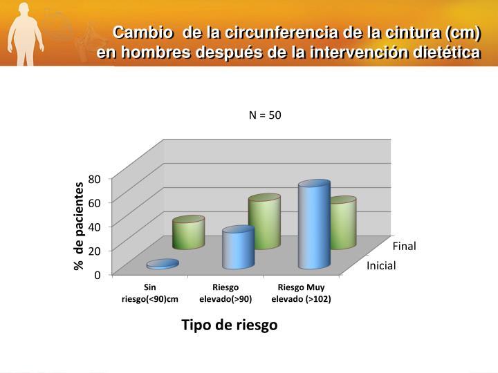 Cambio  de la circunferencia de la cintura (cm) en hombres después de la intervención dietética