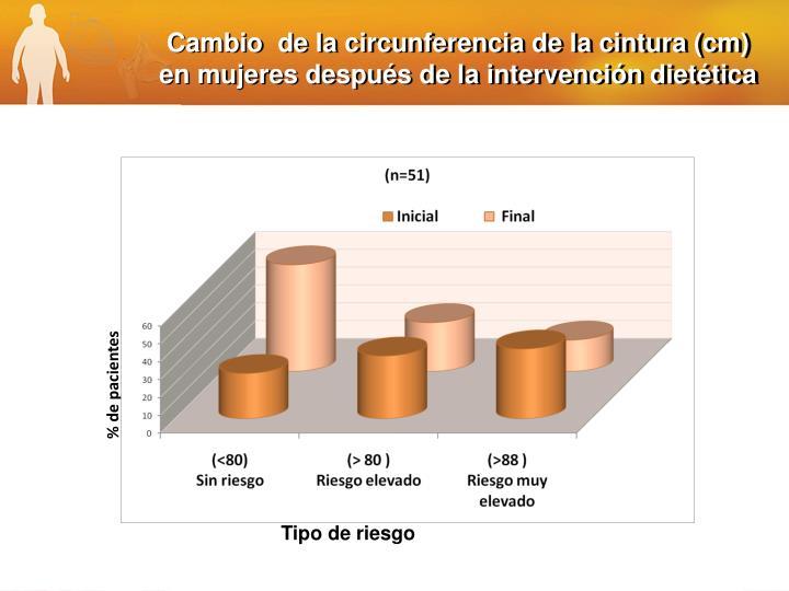 Cambio  de la circunferencia de la cintura (cm)