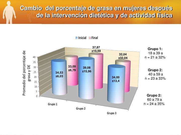 Cambio  del porcentaje de grasa en mujeres después de la intervención dietética y de actividad física