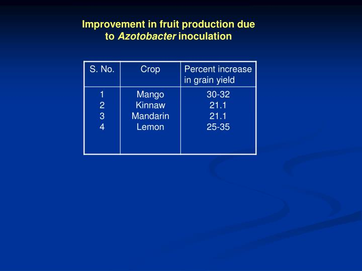 Improvement in fruit production due to