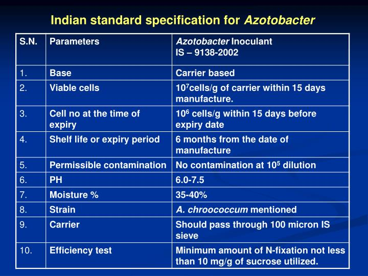 Indian standard specification for