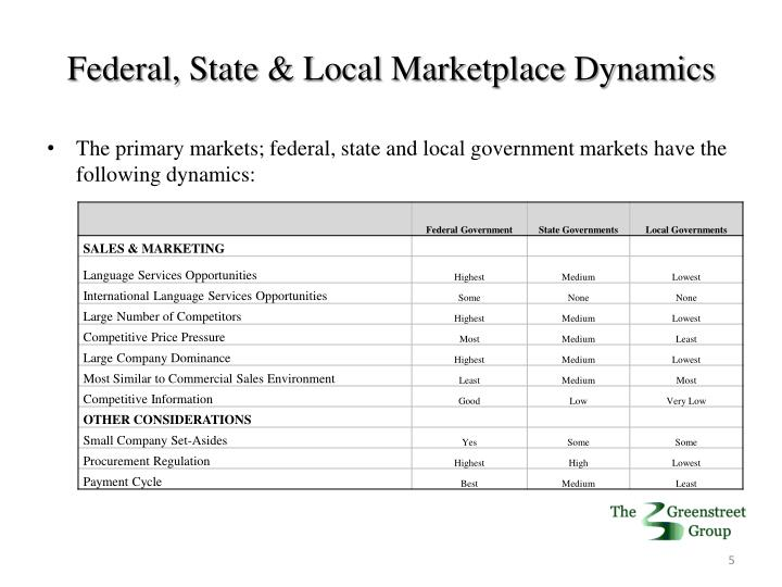Federal, State & Local Marketplace Dynamics
