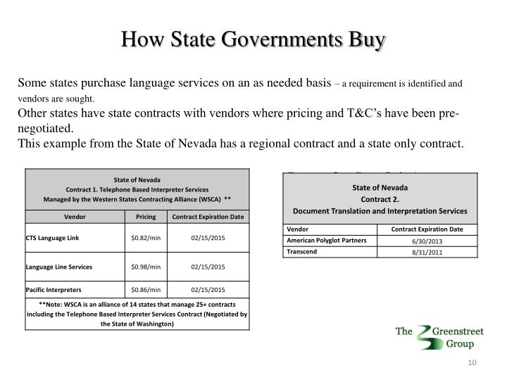 How State Governments Buy