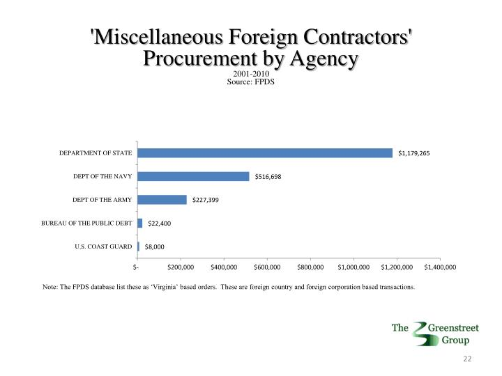 'Miscellaneous Foreign Contractors'
