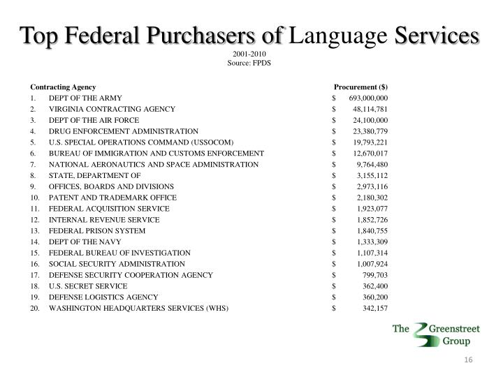 Top Federal Purchasers of
