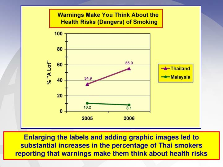 Enlarging the labels and adding graphic images led to substantial increases in the percentage of Thai smokers reporting that warnings make them think about health risks