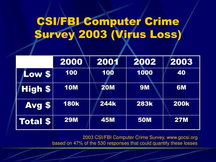 CSI/FBI Computer Crime Survey 2003 (Virus Loss)