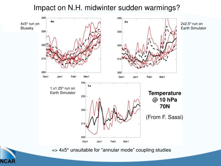 Impact on N.H. midwinter sudden warmings?
