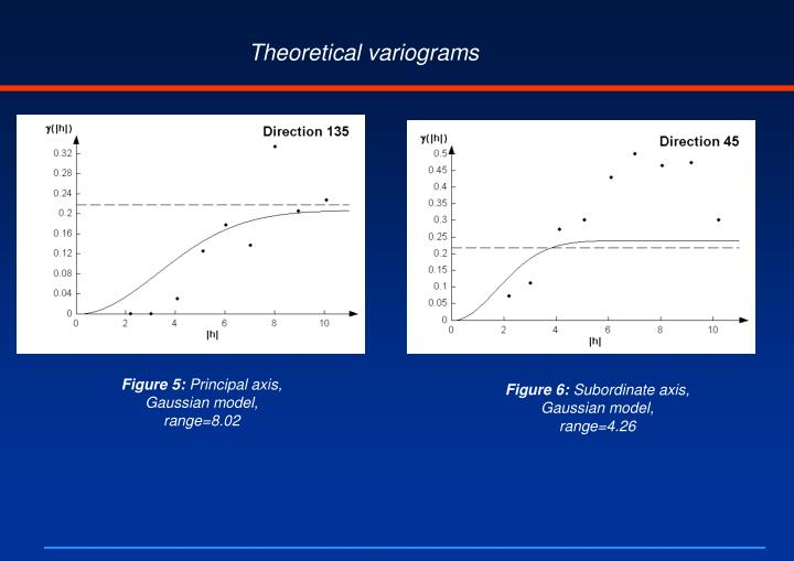 Theoretical variograms