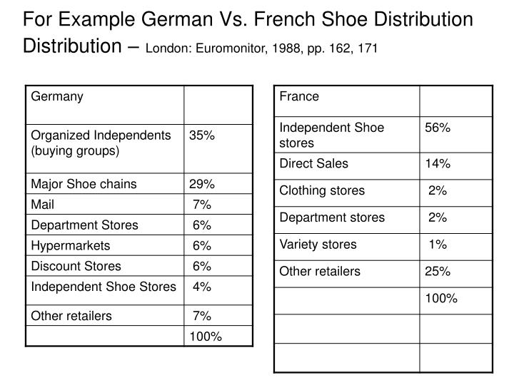 For Example German Vs. French Shoe Distribution Distribution –