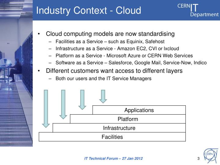 Industry context cloud