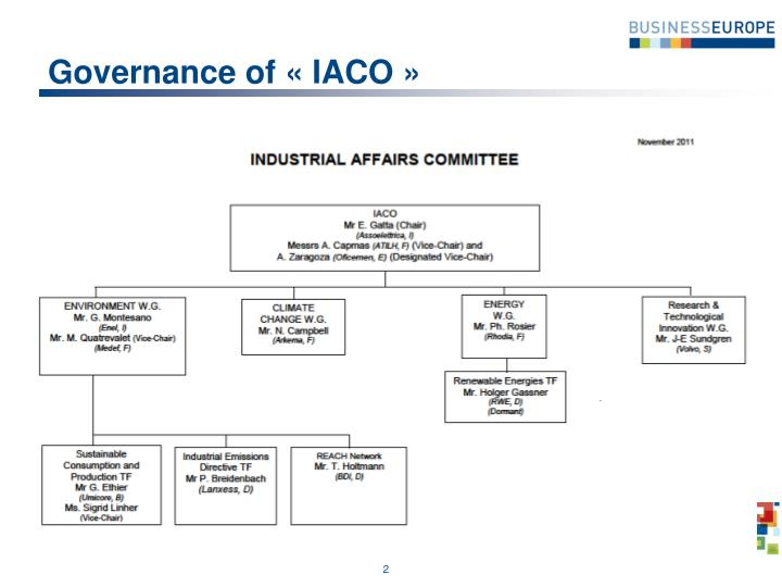 Governance of iaco