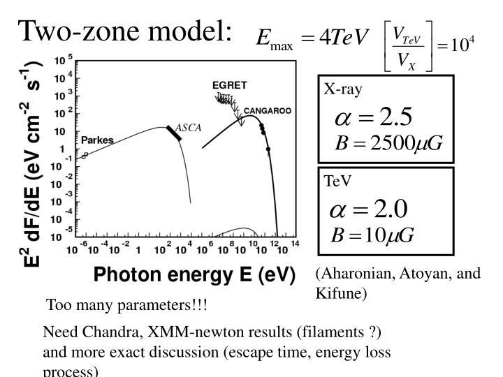 Two-zone model: