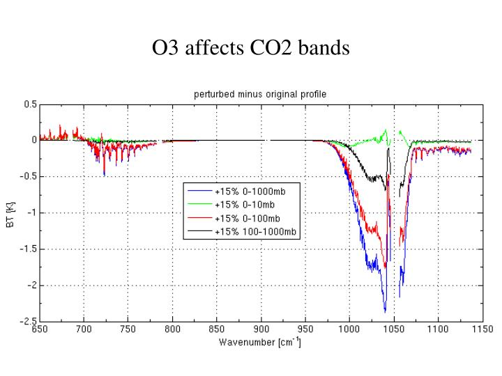 O3 affects CO2 bands