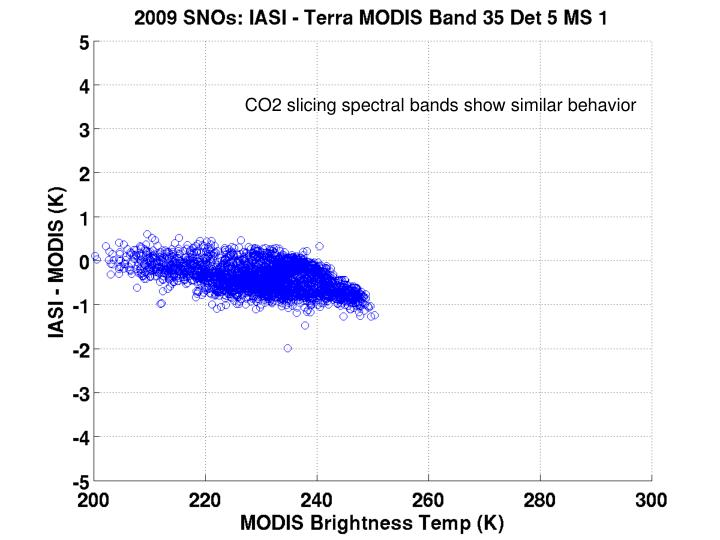 CO2 slicing spectral bands show similar behavior