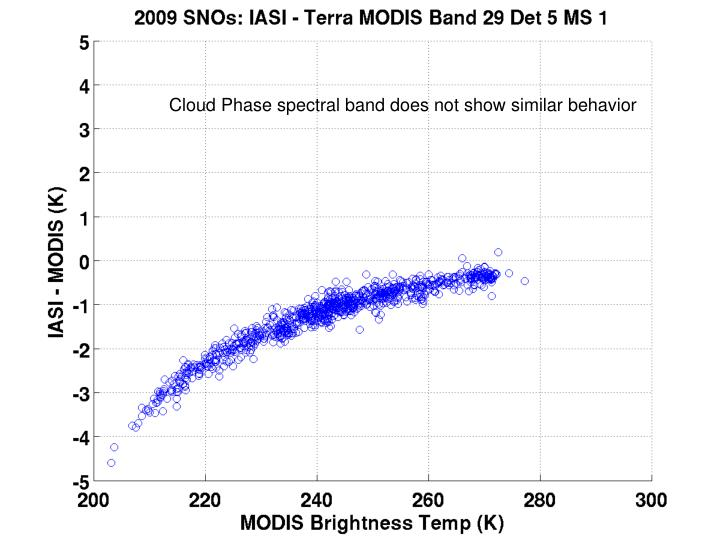 Cloud Phase spectral band does not show similar behavior