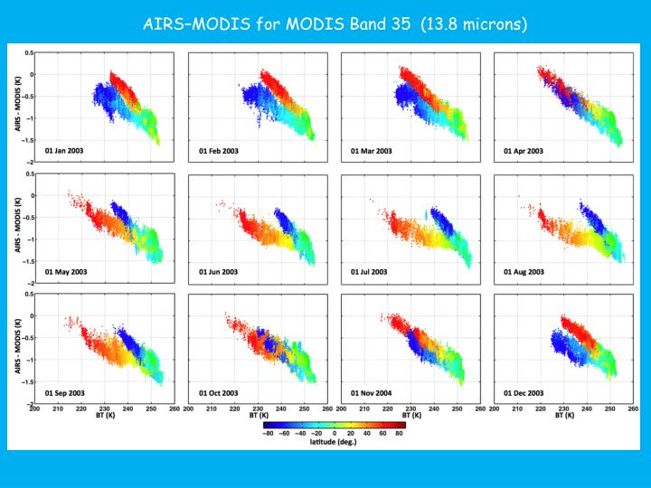AIRS–MODIS for MODIS Band 35  (13.8 microns)