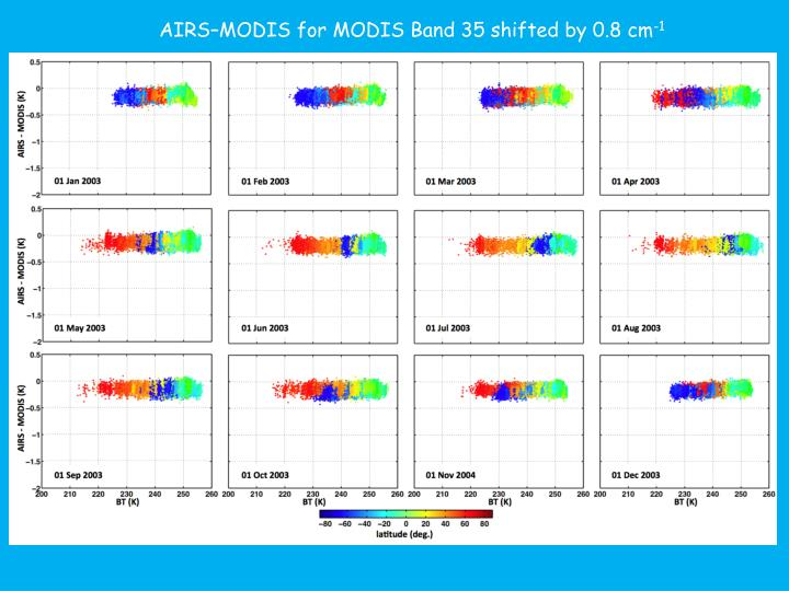 AIRS–MODIS for MODIS Band 35 shifted by 0.8 cm