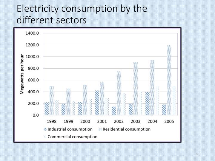 Electricity consumption by the different sectors