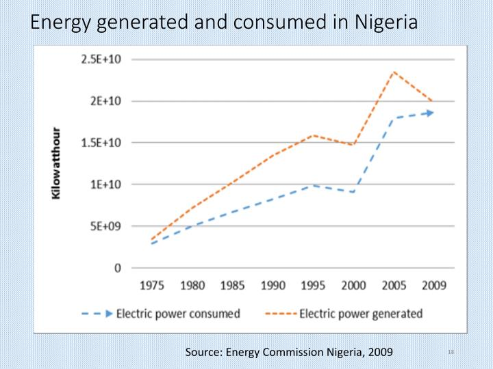 Energy generated and consumed in Nigeria