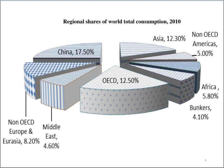 Regional shares of world total consumption, 2010