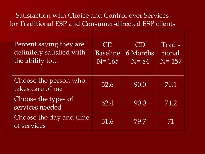 Satisfaction with Choice and Control over Services