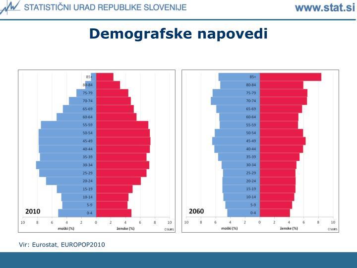 Demografske napovedi