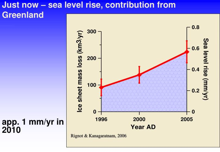 Just now sea level rise contribution from greenland