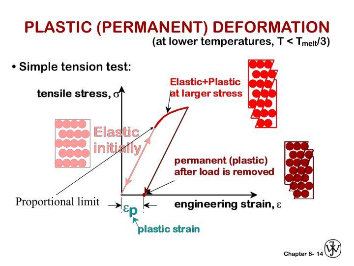 Ppt Plastic Permanent Deformation Powerpoint Presentation Id