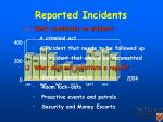 reported incidents