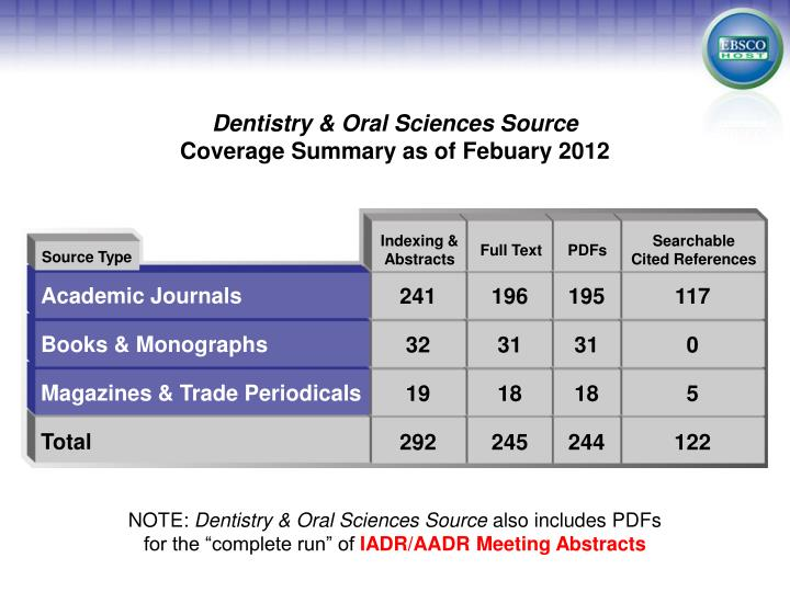 Dentistry & Oral Sciences Source