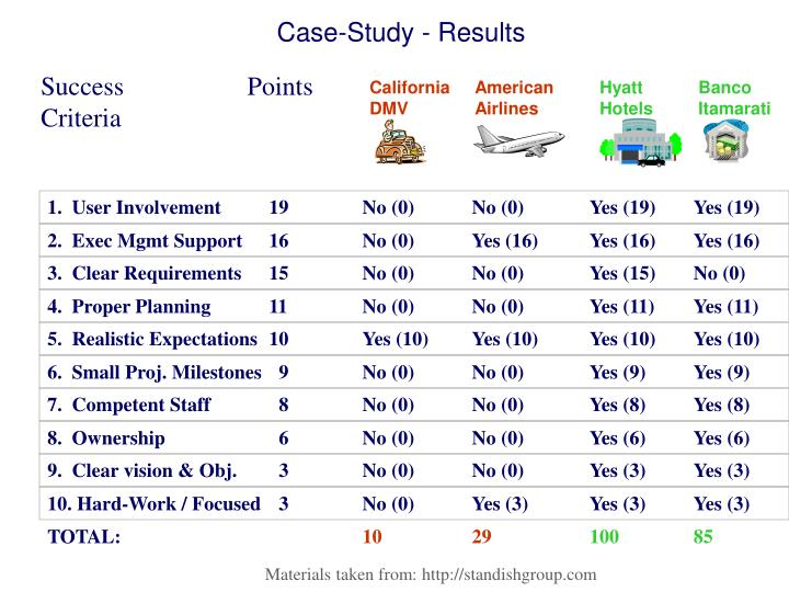 Case-Study - Results