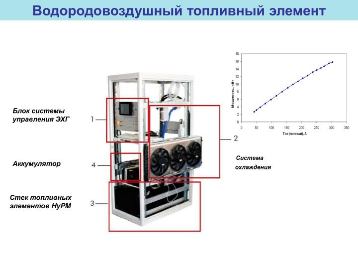 Водородовоздушный топливный элемент