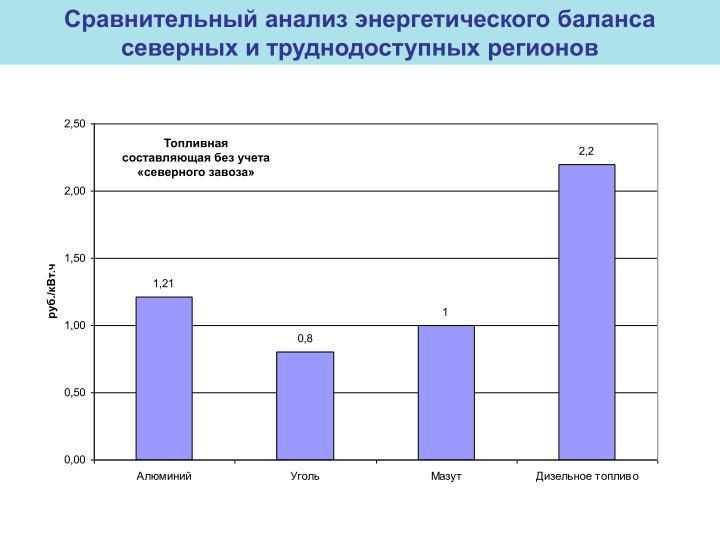 Сравнительный анализ энергетического баланса северных и труднодоступных регионов